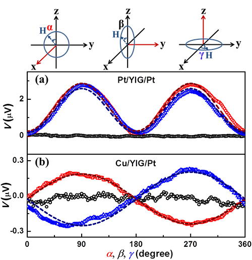 Observation of magnon-mediated electric current drag at room temperature