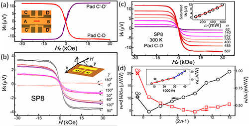 Spin Seebeck effect and anomalous Nernst effect of ferromagnetic conductors