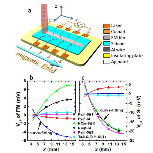 磁性金属/Si异质结横向光伏效应的低磁场调控