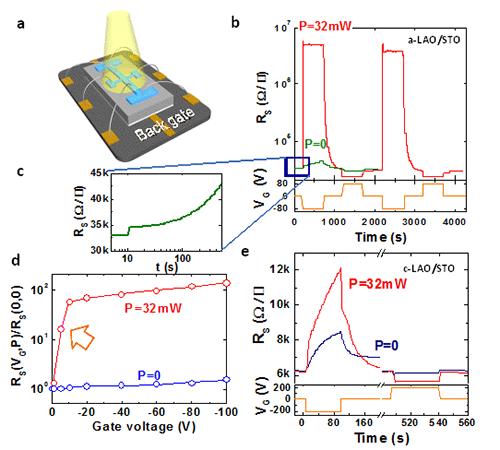 复杂氧化物界面二维电子液体的光电协同场效应