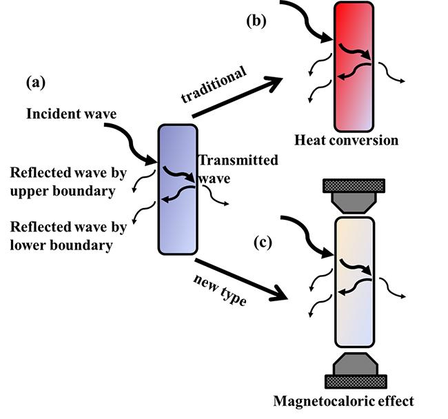 开发同时具有优异微波吸收特性和磁热效应的多功能材料