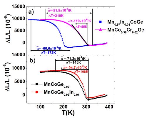 六角Ni2In-型MnCoGe-基体系晶格负膨胀和巨压热效应