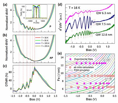 宽量子阱双势垒磁性隧道结中长程相位相干性的研究