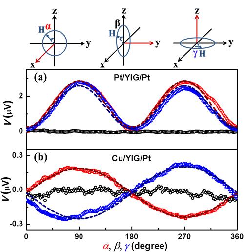 铁磁绝缘体中磁子输运性质的全电学方法研究