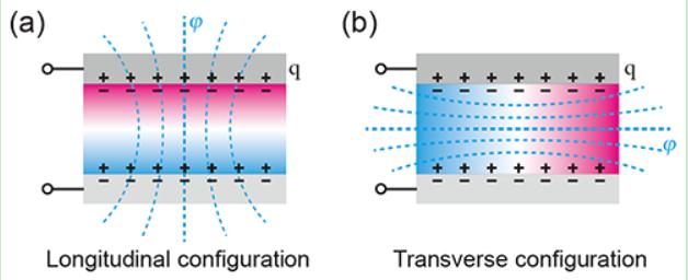 基于磁电耦合效应实现第四种基本电路元件与非易失信息存储器